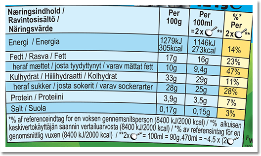 Nutrition Facts Label for Chocolate Caramel Cookie Dough